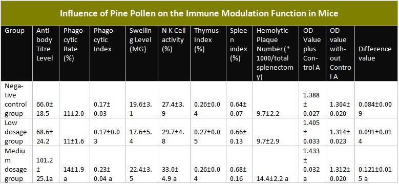 Table showing the influence of Pine Pollen on Immune Modulating Function in Mice