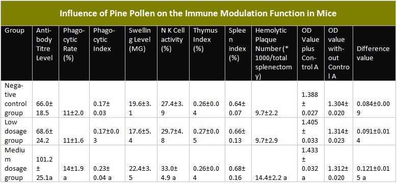 Таблица, показывающая влияние пыльцы сосны на иммунную модулирующую функцию у мышей