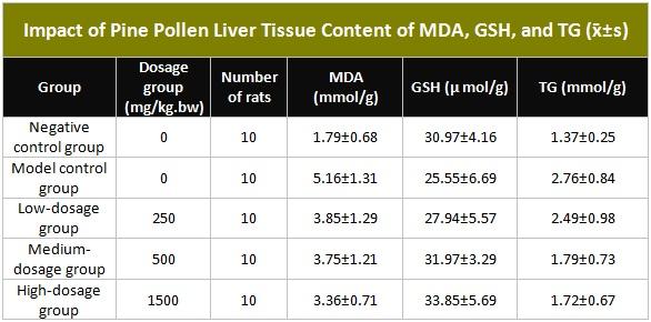 Таблица, показывающая влияние содержимого печени печени сосновой пыльцы Содержание MDA, GSH и TG