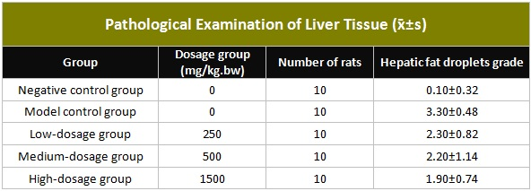 Table showing Pathological Examination of Liver Tissue